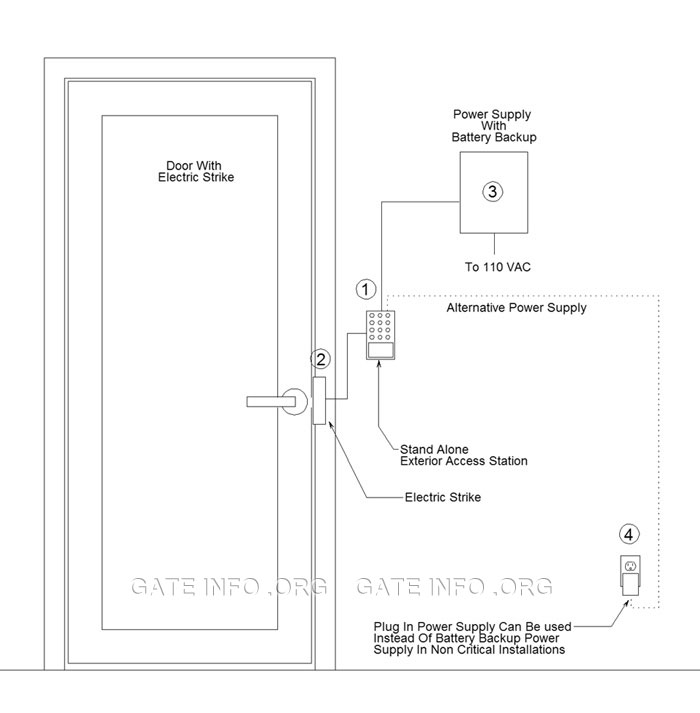Door Controller - Stand Alone Access System Diagram