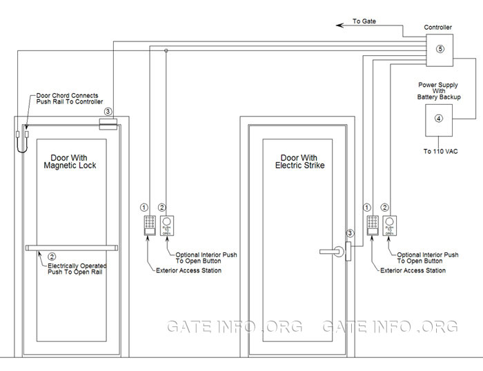 Multiple Door Card Access Control System DiagramDriveway Gate