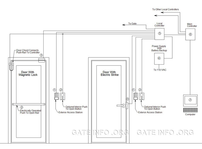 Multiple Door Card Access Control System Diagram with Computer Control