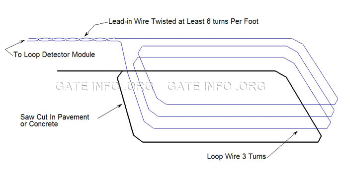 gate loop detector wiring diagrams for gate discover your wiring cutin loop installation diagram