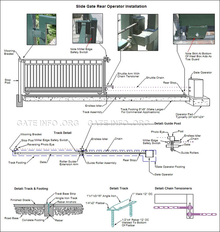 Slide Gate Opener Rear Installation Diagram