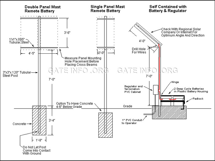 Driveway Gate Solar Panel Installation Diagram