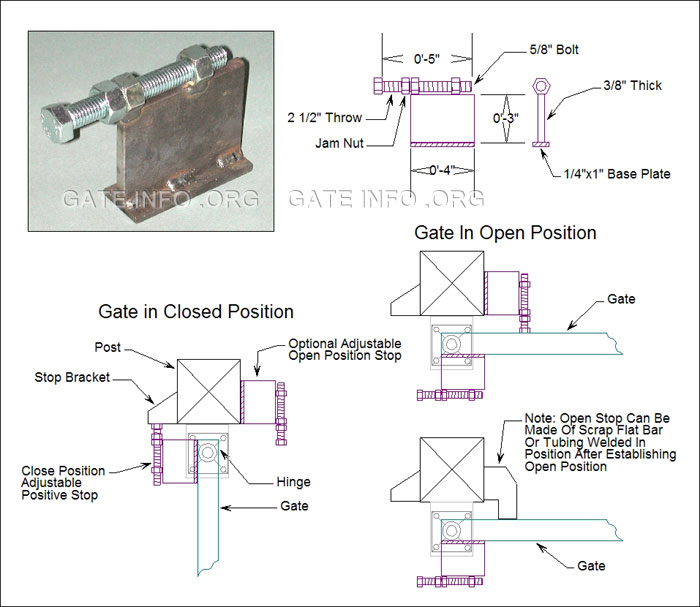 Gate Positive Stops