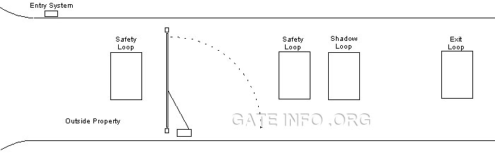 loop detectors and driveway loops loop diagram