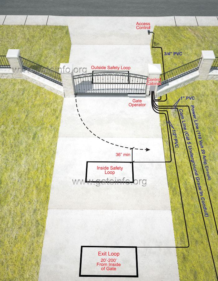 Linear Arm Single Swing Gate Installation Inside View